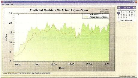 Queue analysis software screenshot