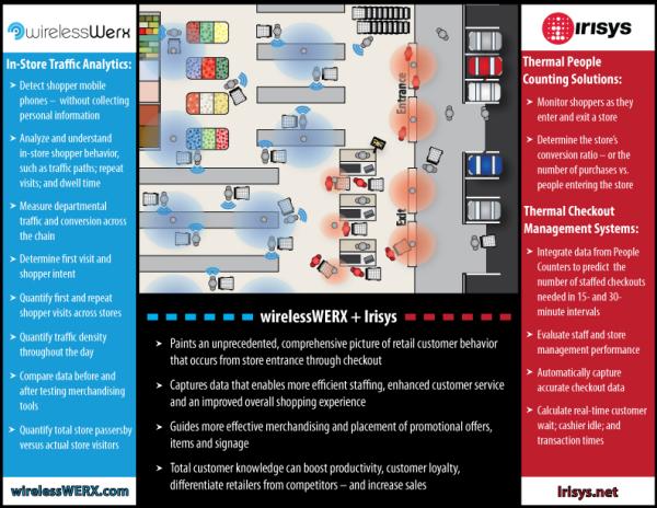 WirelessWERX_Irisys Joint Solutions Graphic
