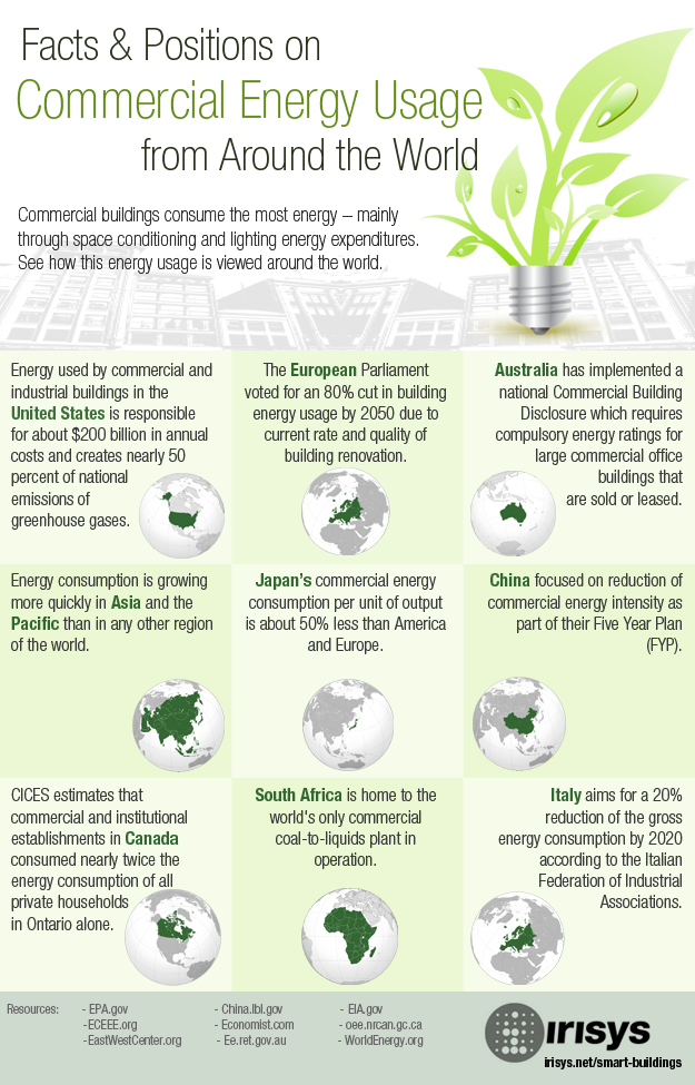 Commercial Energy Usage Policies