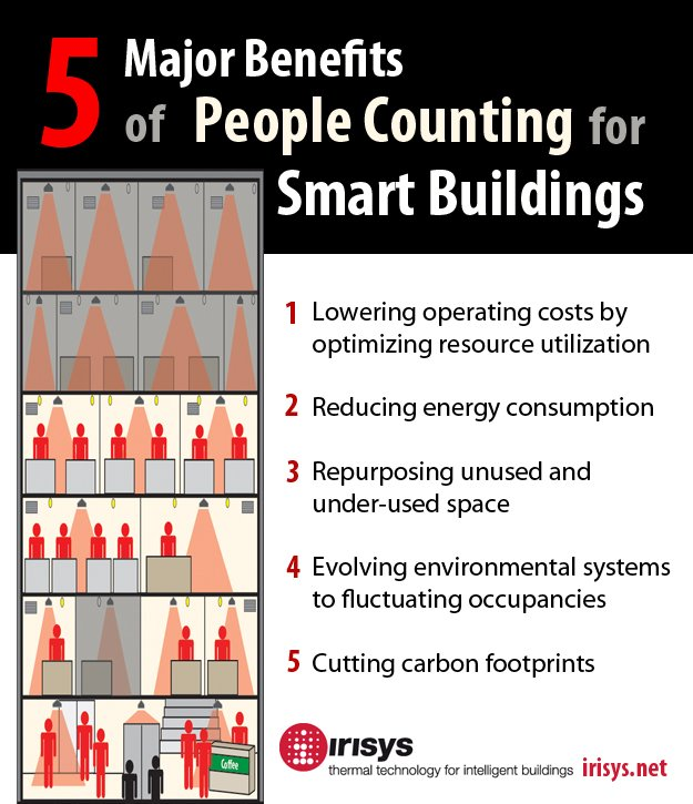 People Counting for Smart Buildings