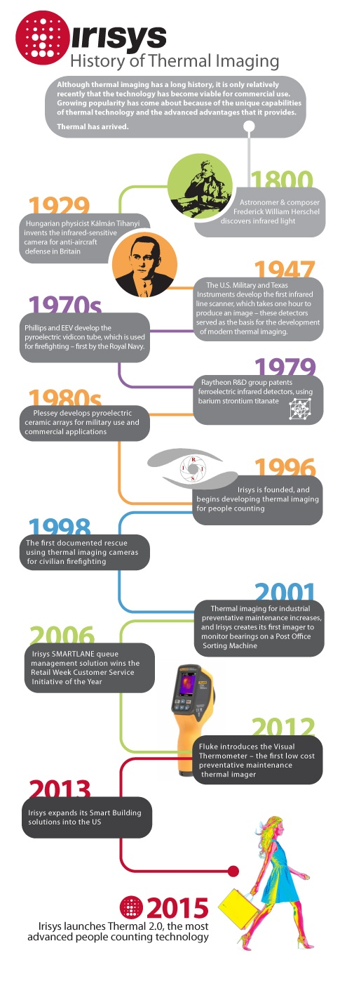 Infographic_-_History_of_Thermal_Imaging_-_FINAL_11.10.2015.jpg