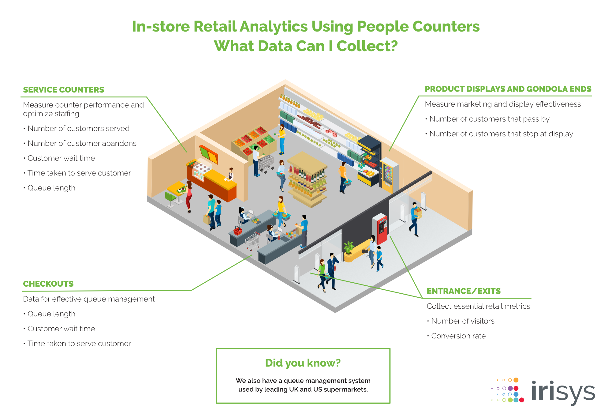 Irisys Retail Analytics Infographic
