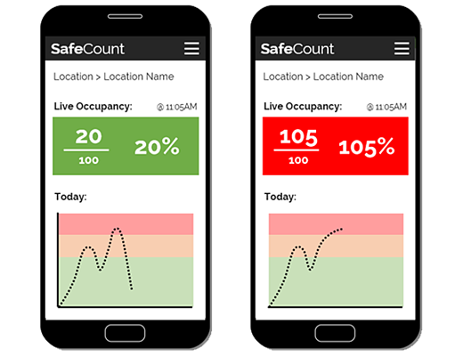 SafeCount - occupancy counting dashboard on mobiles