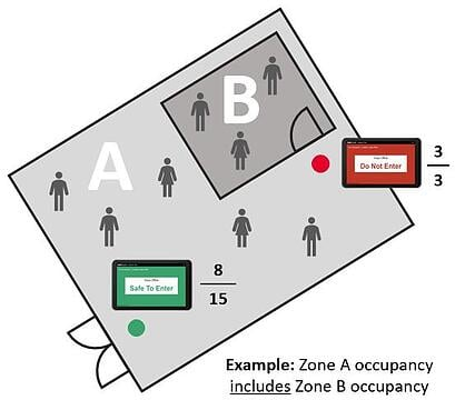 SafeCount - Zone in zone